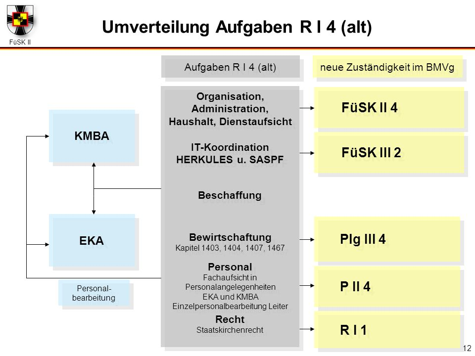 Umverteilung Aufgaben R I 4 (alt) Haushalt, Dienstaufsicht