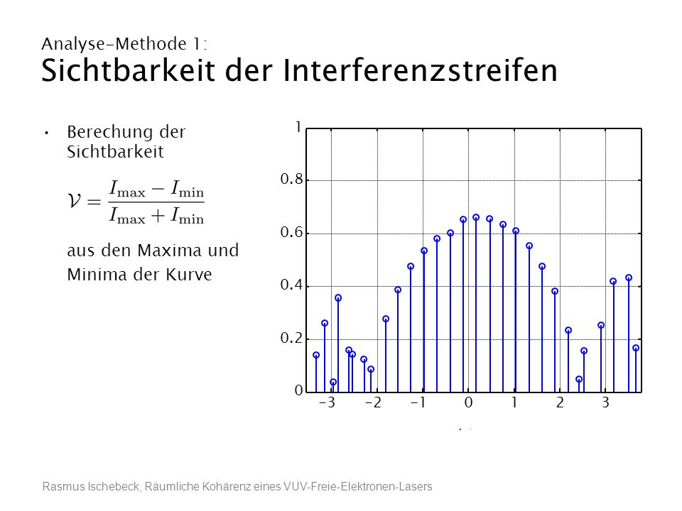 Analyse-Methode 1: Sichtbarkeit der Interferenzstreifen