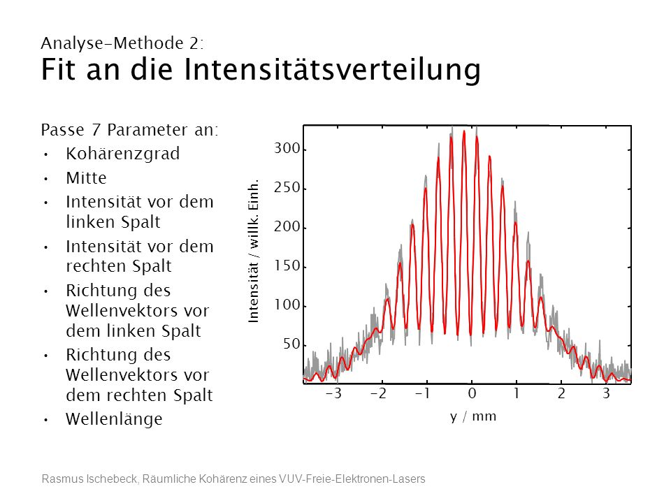 Analyse-Methode 2: Fit an die Intensitätsverteilung