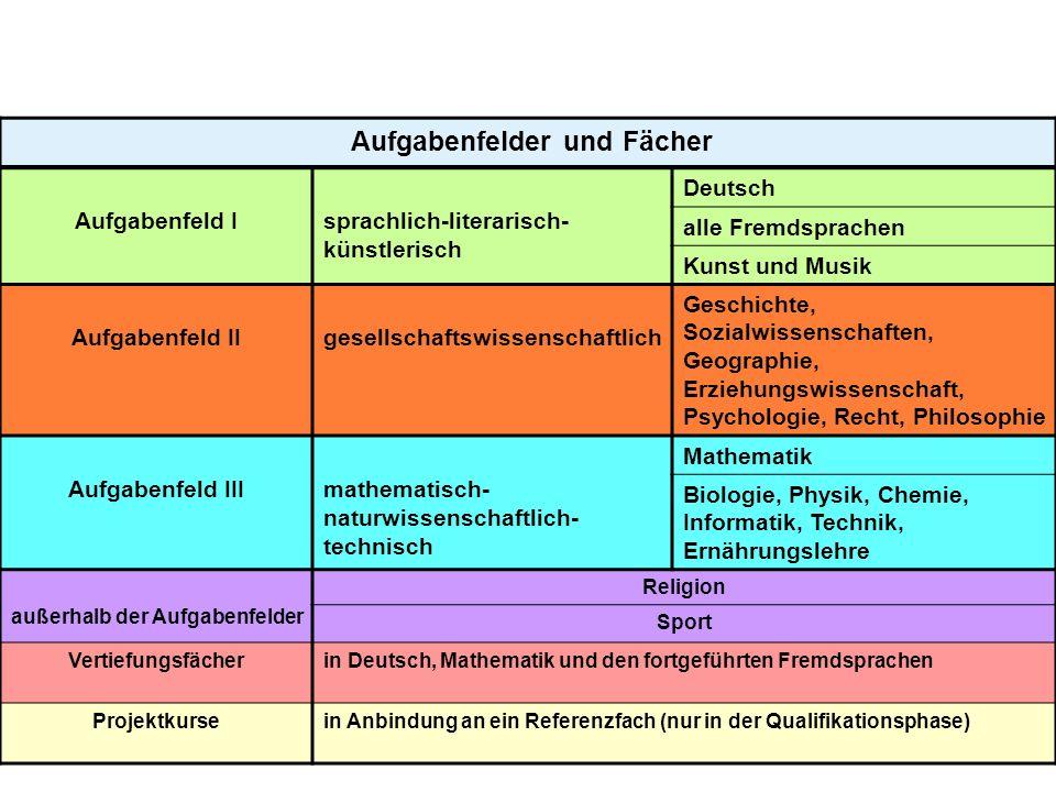 Aufgabenfelder und Fächer außerhalb der Aufgabenfelder
