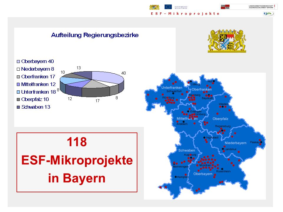 118 ESF-Mikroprojekte in Bayern