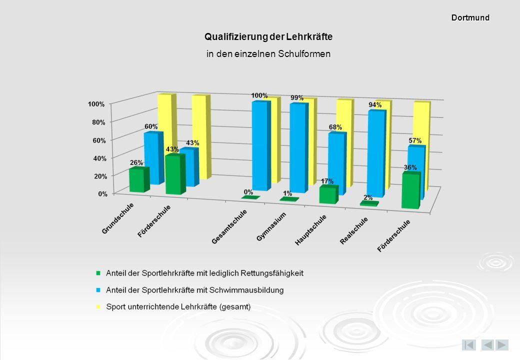 Qualifizierung der Lehrkräfte
