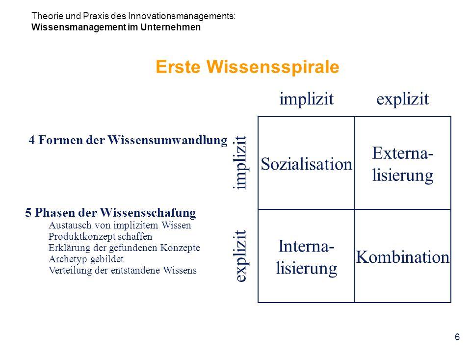 Erste Wissensspirale implizit explizit Sozialisation Externa-