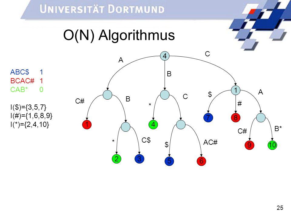 O(N) Algorithmus C 4 A ABC$ 1 BCAC# 1 CAB* 0 I($)={3,5,7}