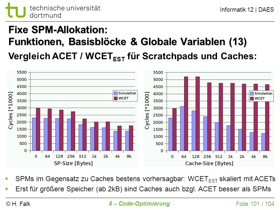 Fixe SPM-Allokation: Funktionen, Basisblöcke & Globale Variablen (13)