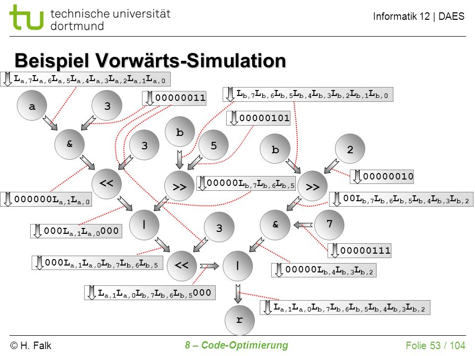 Beispiel Vorwärts-Simulation