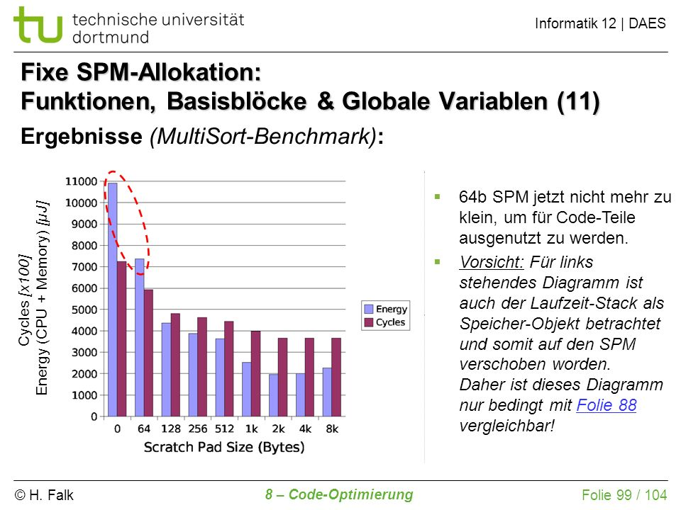 Fixe SPM-Allokation: Funktionen, Basisblöcke & Globale Variablen (11)