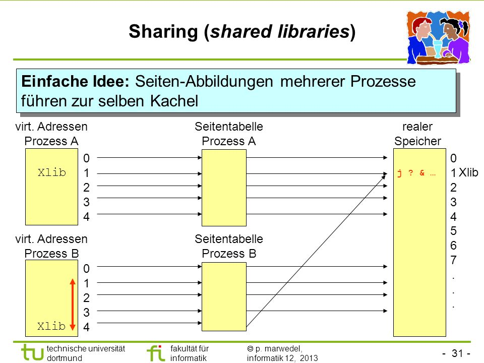 Sharing (shared libraries)
