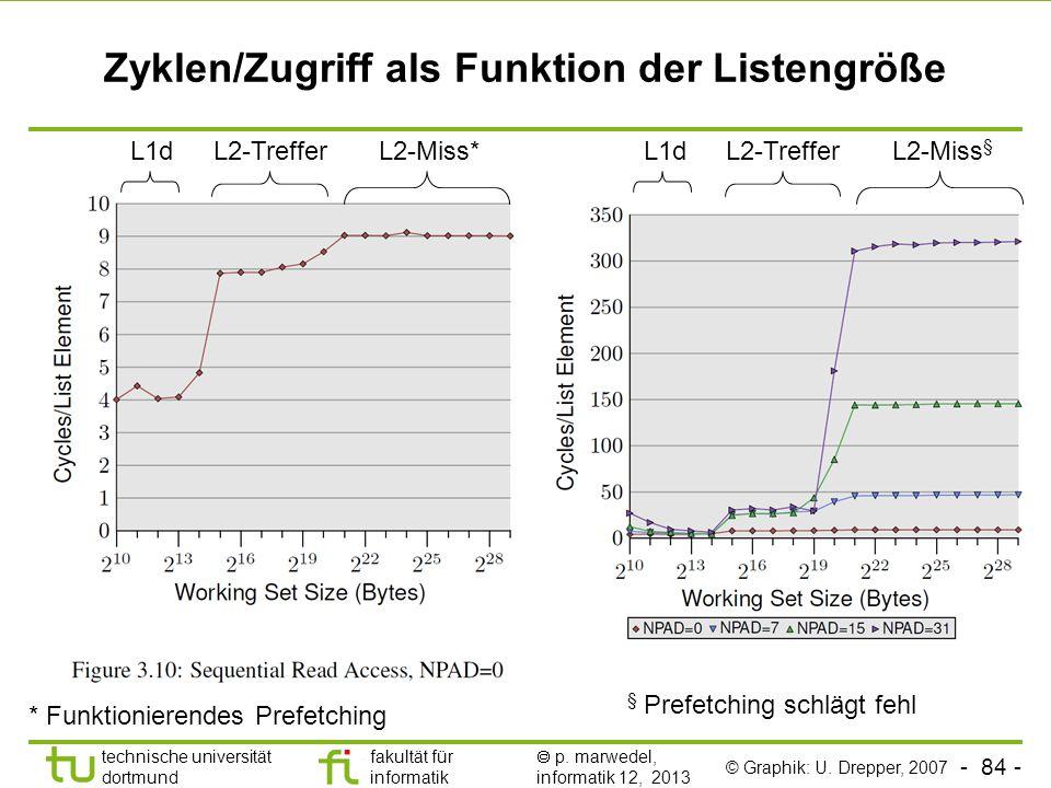 Zyklen/Zugriff als Funktion der Listengröße
