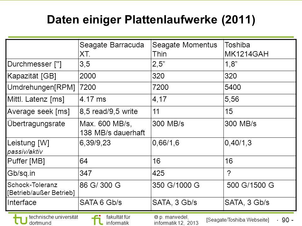 Daten einiger Plattenlaufwerke (2011)