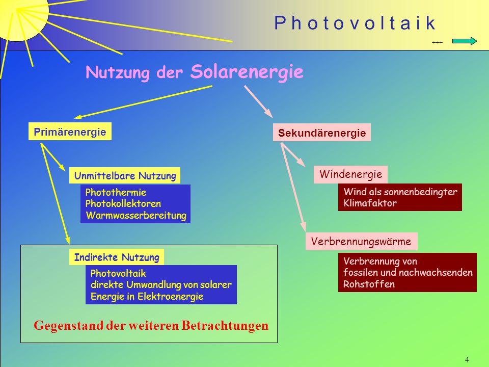 Nutzung der Solarenergie