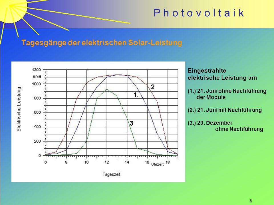 Tagesgänge der elektrischen Solar-Leistung