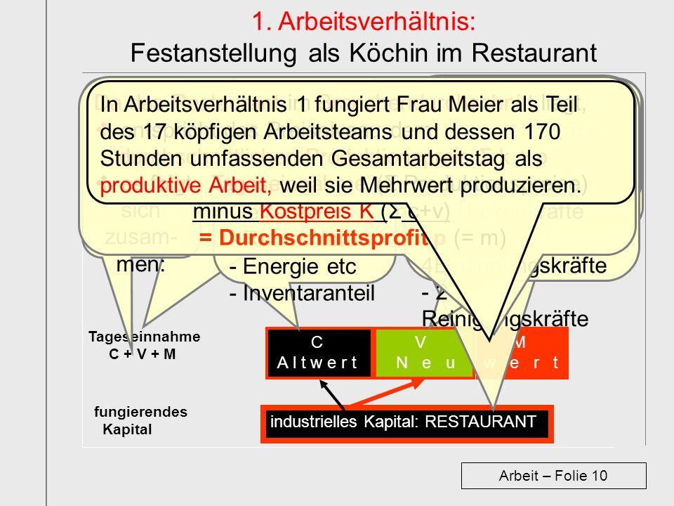 1. Arbeitsverhältnis: Festanstellung als Köchin im Restaurant