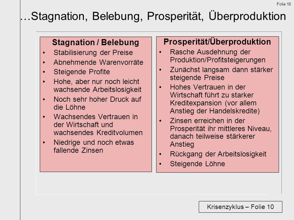 Prosperität/Überproduktion
