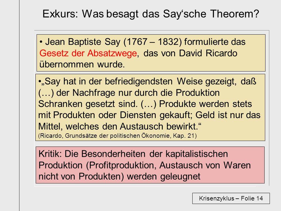 Exkurs: Was besagt das Say'sche Theorem