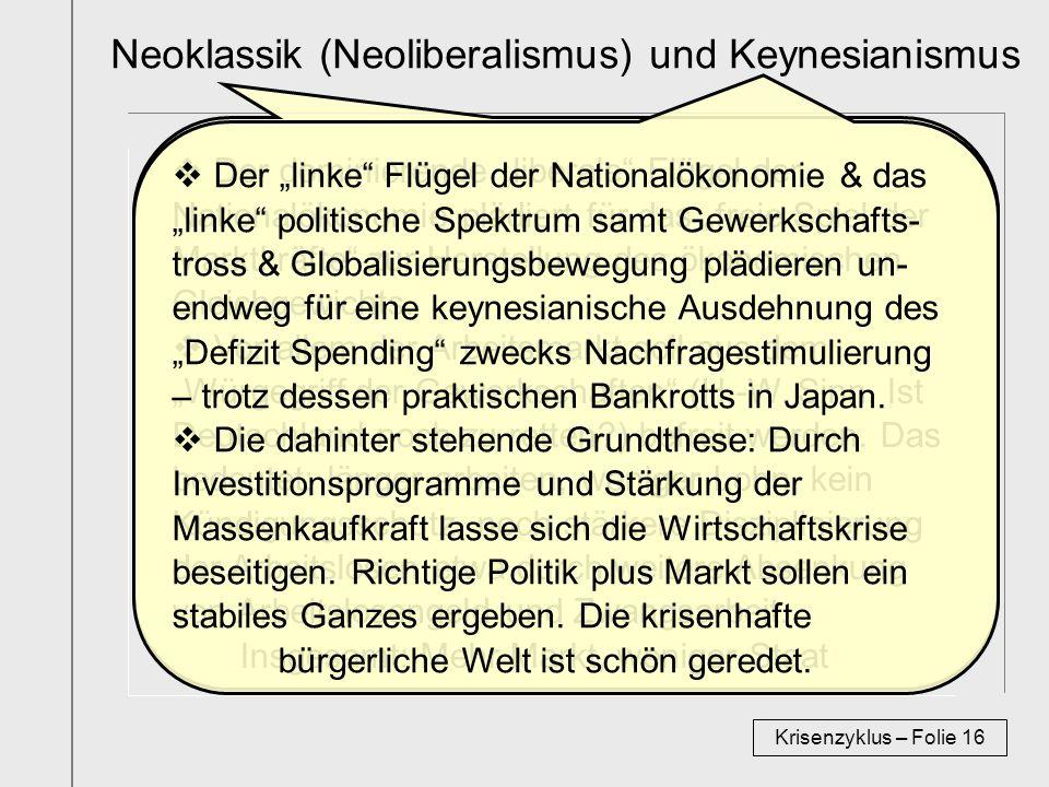 Neoklassik (Neoliberalismus) und Keynesianismus