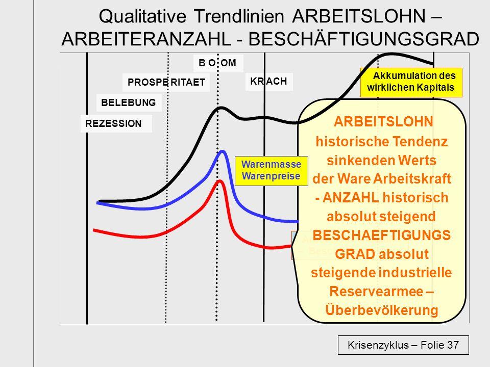 Qualitative Trendlinien ARBEITSLOHN – ARBEITERANZAHL - BESCHÄFTIGUNGSGRAD