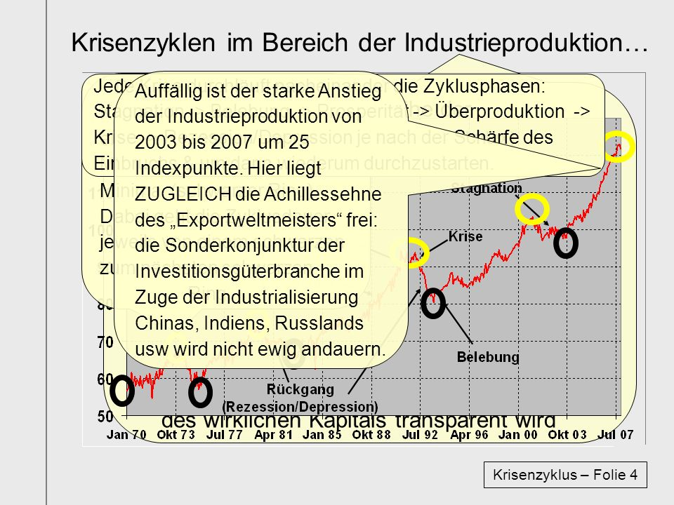 Krisenzyklen im Bereich der Industrieproduktion…