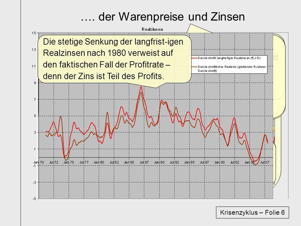 …. der Warenpreise und Zinsen