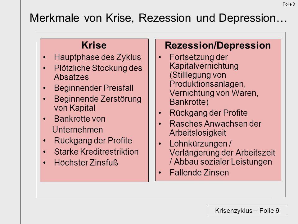 Rezession/Depression