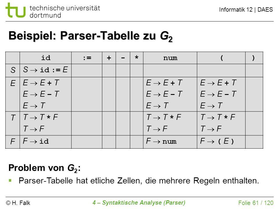 Beispiel: Parser-Tabelle zu G2