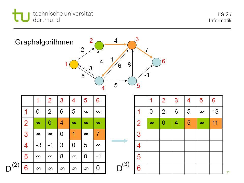 D D Graphalgorithmen 4 3 2 2 7 1 4 6 1 6 8 -3 5 -1 5 5 4 1 2 3 4 5 6 