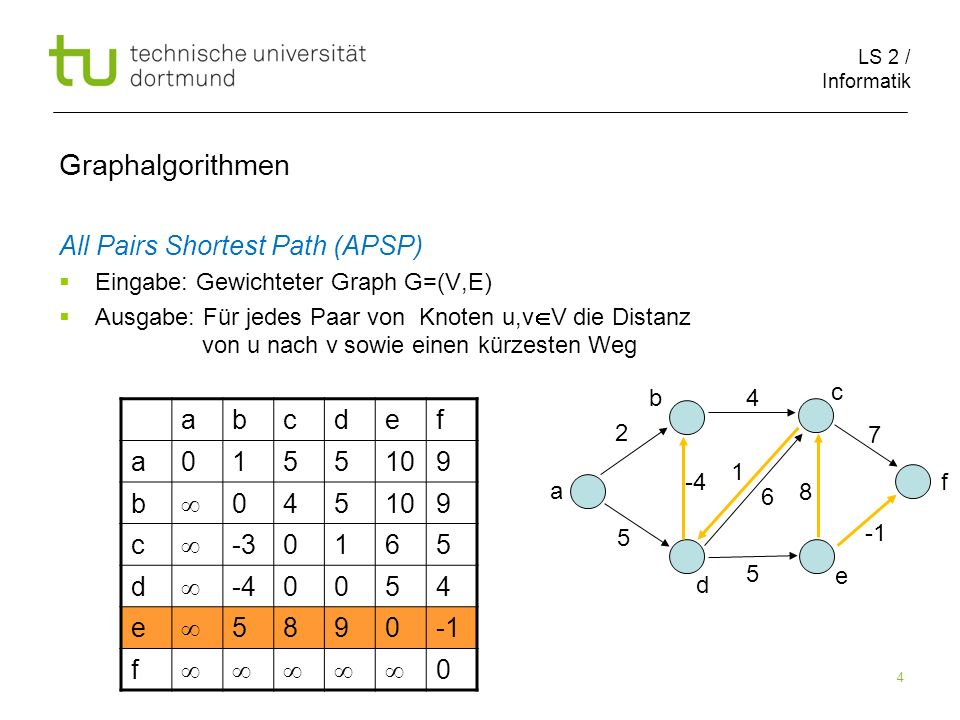 Graphalgorithmen All Pairs Shortest Path (APSP) a b c d e f 1 5 10 9 