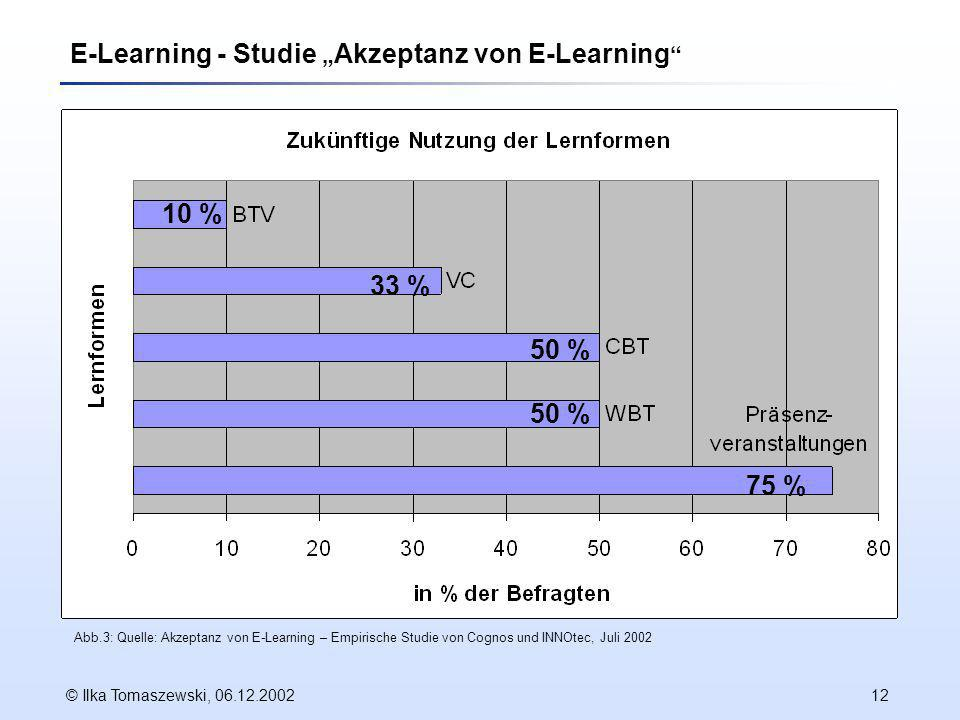 "E-Learning - Studie ""Akzeptanz von E-Learning"