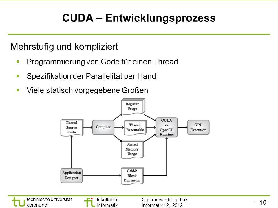 CUDA – Entwicklungsprozess