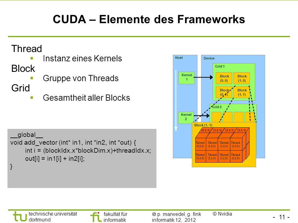 CUDA – Elemente des Frameworks
