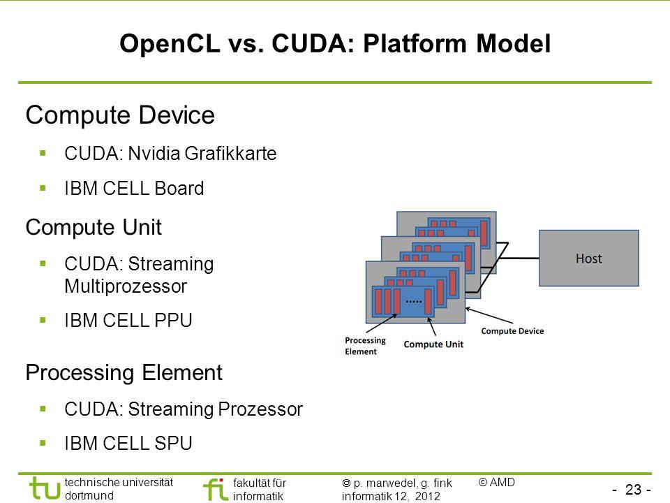 OpenCL vs. CUDA: Platform Model
