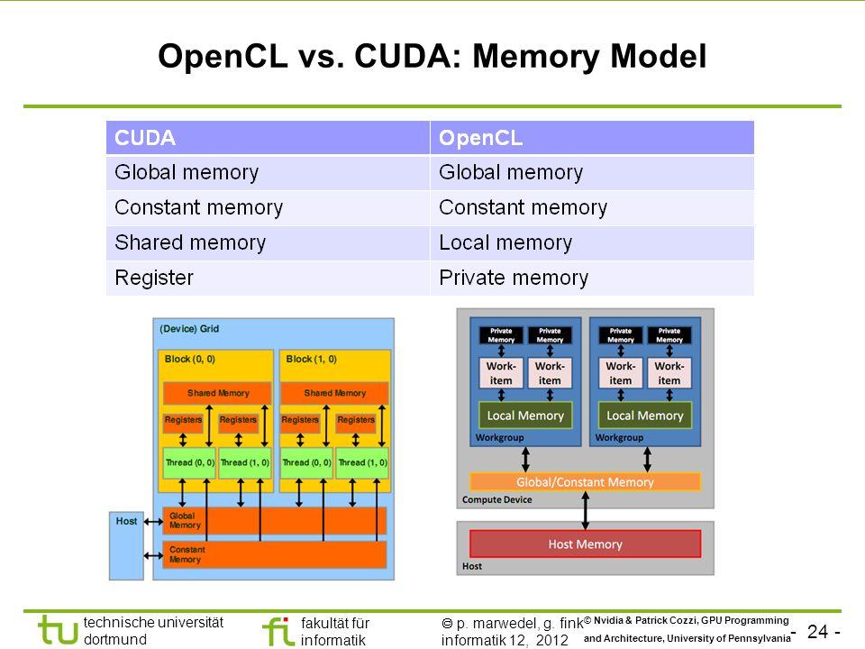 OpenCL vs. CUDA: Memory Model