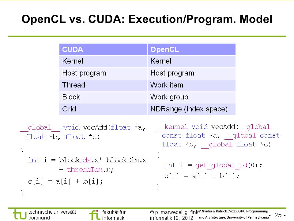OpenCL vs. CUDA: Execution/Program. Model