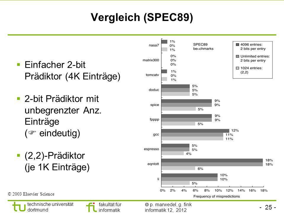 Vergleich (SPEC89) Einfacher 2-bit Prädiktor (4K Einträge)
