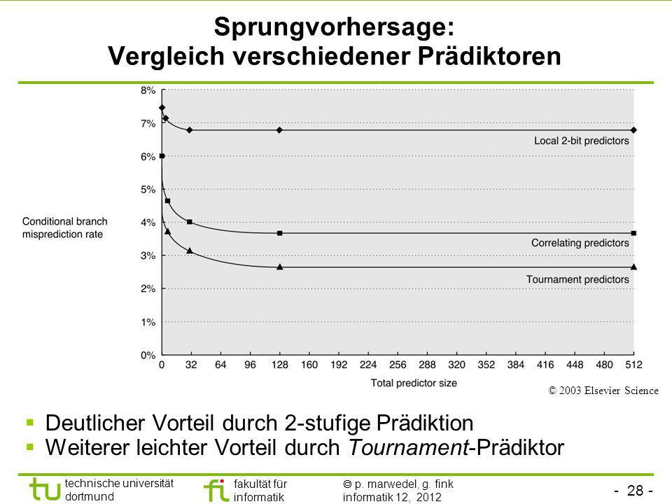 Sprungvorhersage: Vergleich verschiedener Prädiktoren