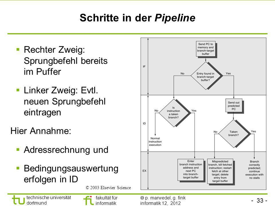 Schritte in der Pipeline