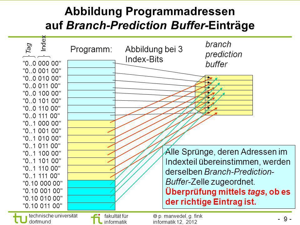Abbildung Programmadressen auf Branch-Prediction Buffer-Einträge