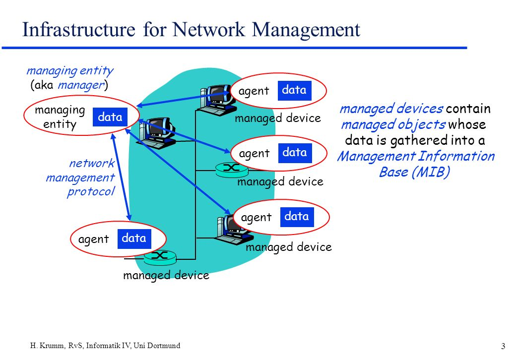 Infrastructure for Network Management