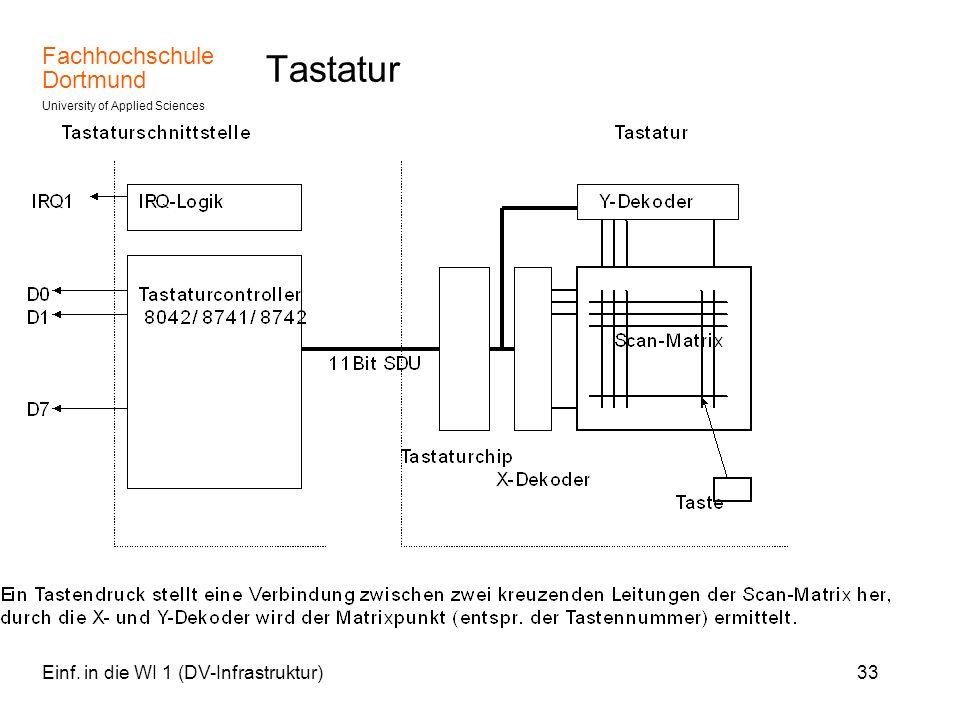 Tastatur Einf. in die WI 1 (DV-Infrastruktur)
