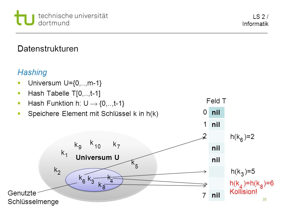 Datenstrukturen Hashing nil Universum U={0,..,m-1}