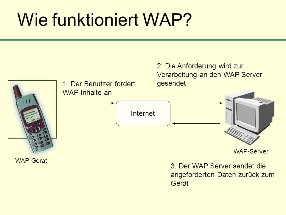 Wie funktioniert WAP 2. Die Anforderung wird zur Verarbeitung an den WAP Server gesendet. 1. Der Benutzer fordert WAP Inhalte an.