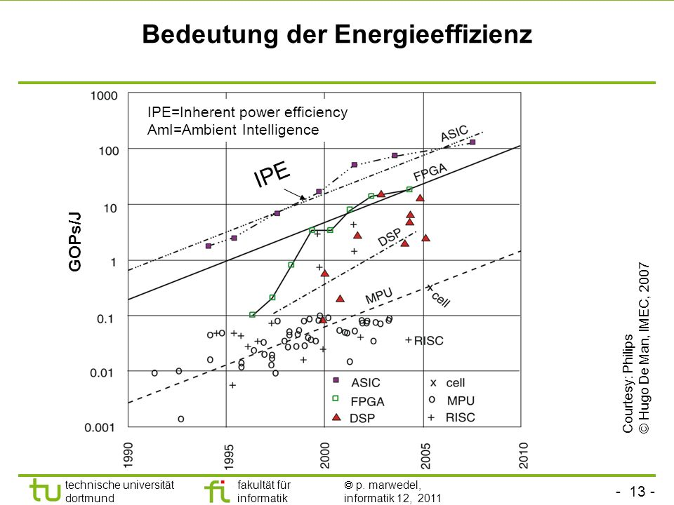Bedeutung der Energieeffizienz