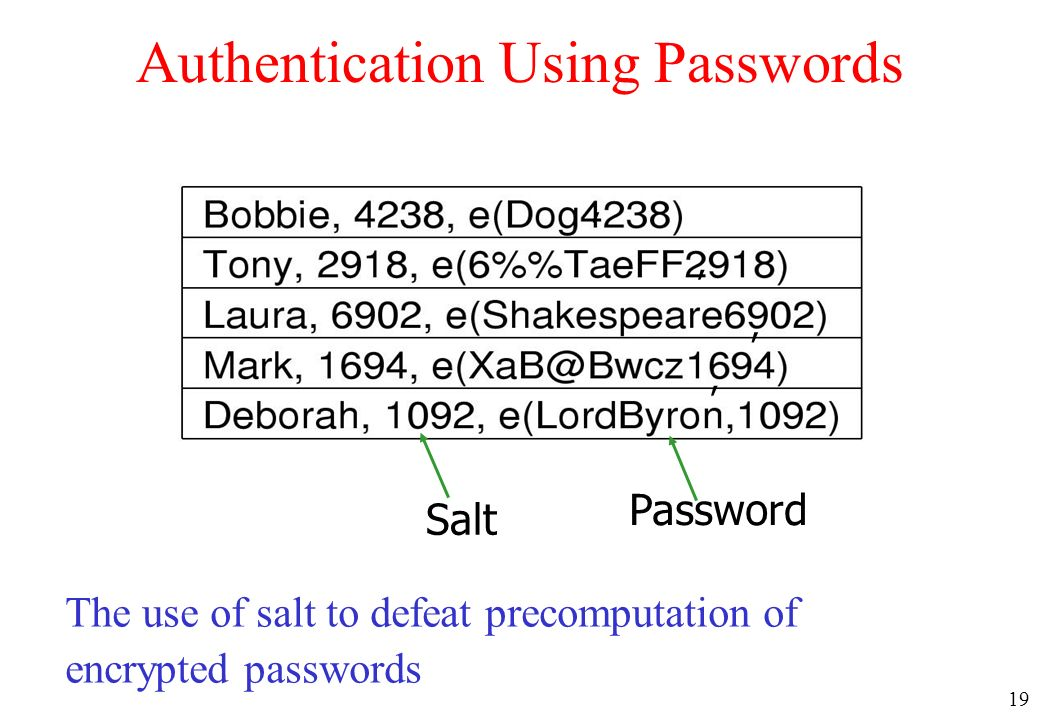 Authentication Using Passwords
