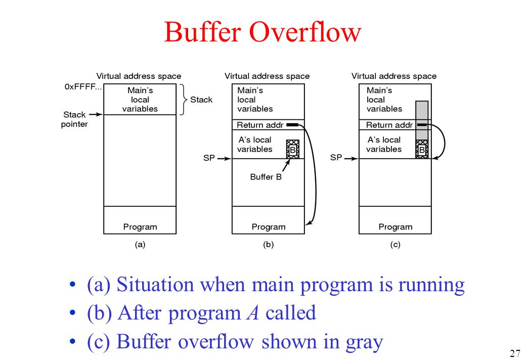 Buffer Overflow (a) Situation when main program is running