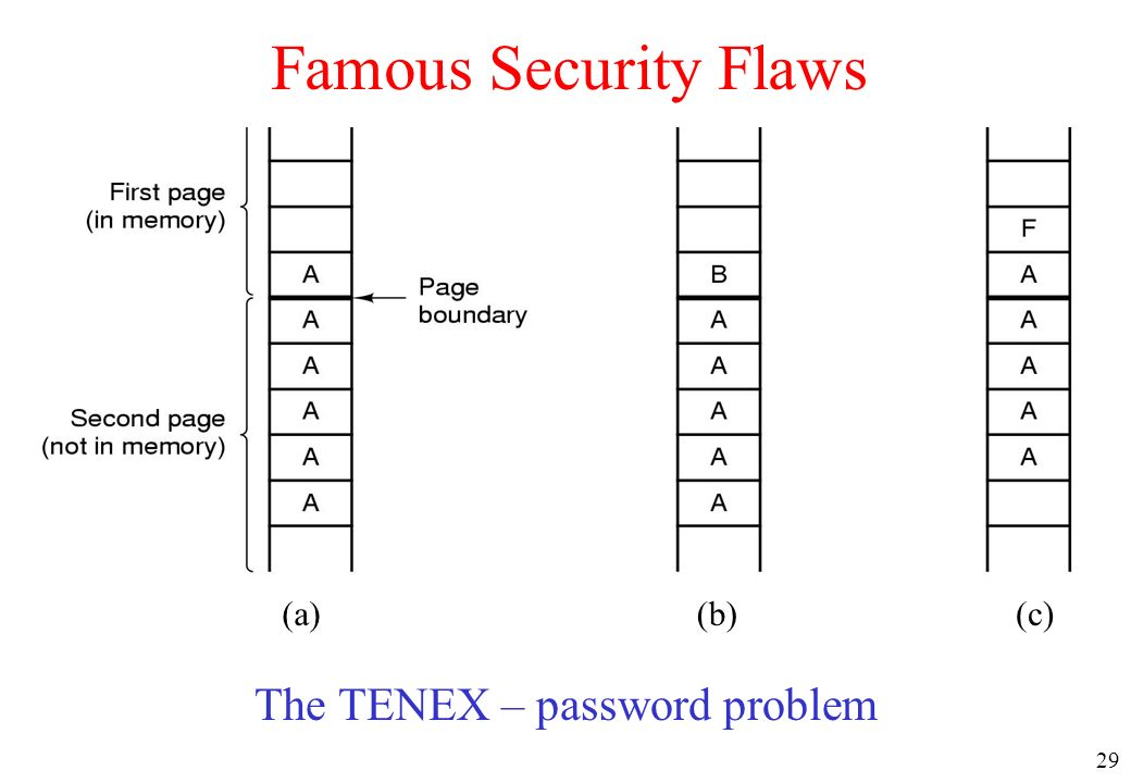 The TENEX – password problem