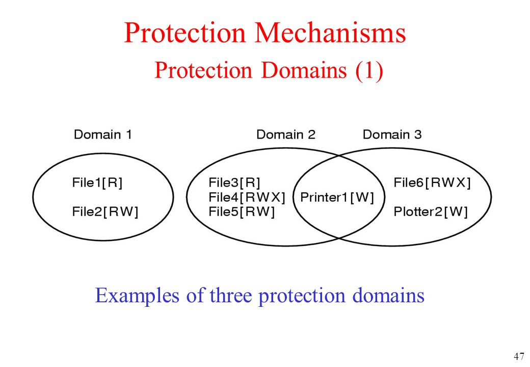 Protection Mechanisms Protection Domains (1)