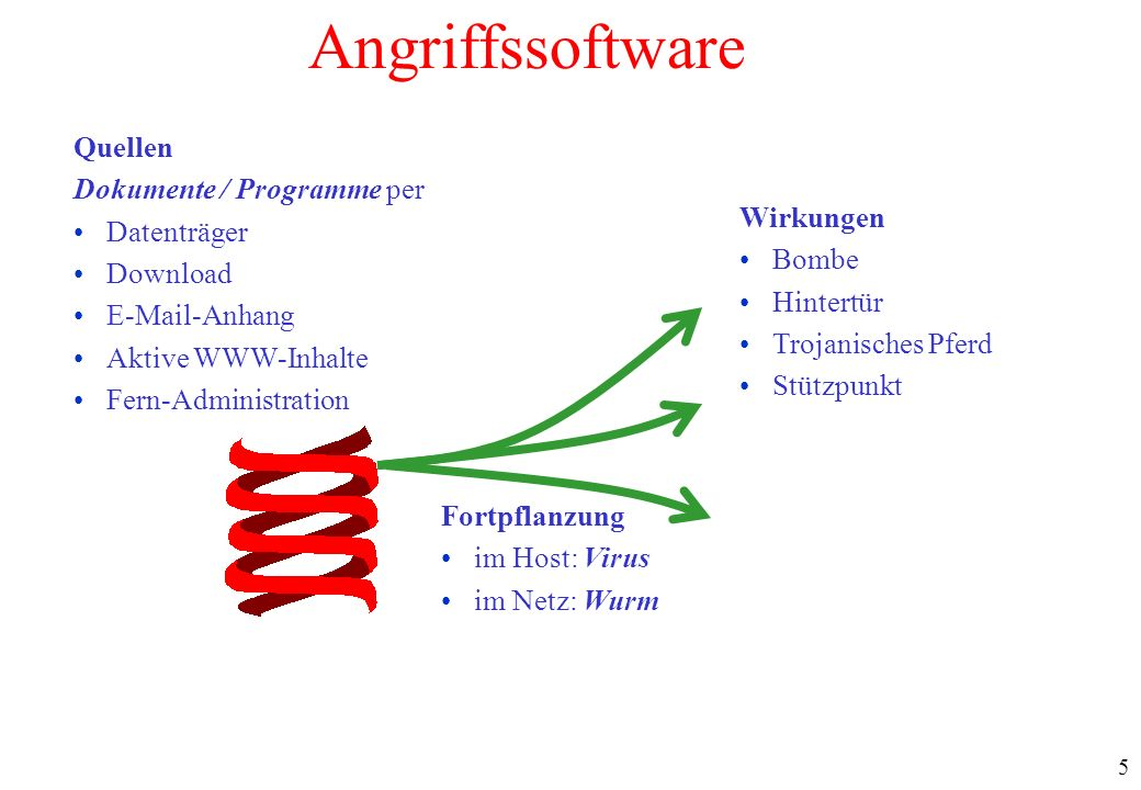 Angriffssoftware Quellen Dokumente / Programme per Datenträger