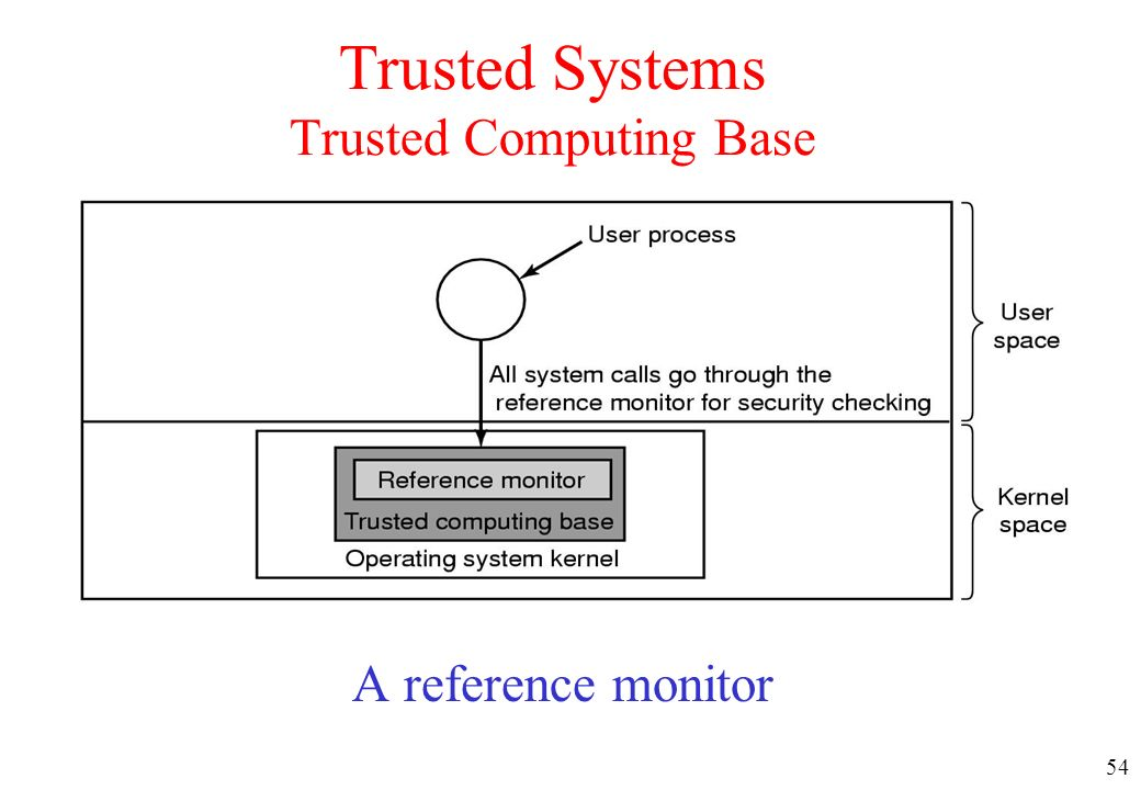 Trusted Systems Trusted Computing Base