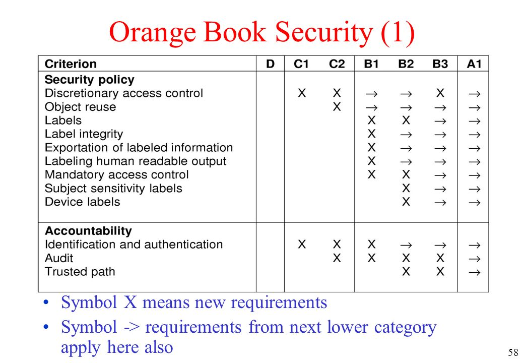 Orange Book Security (1)
