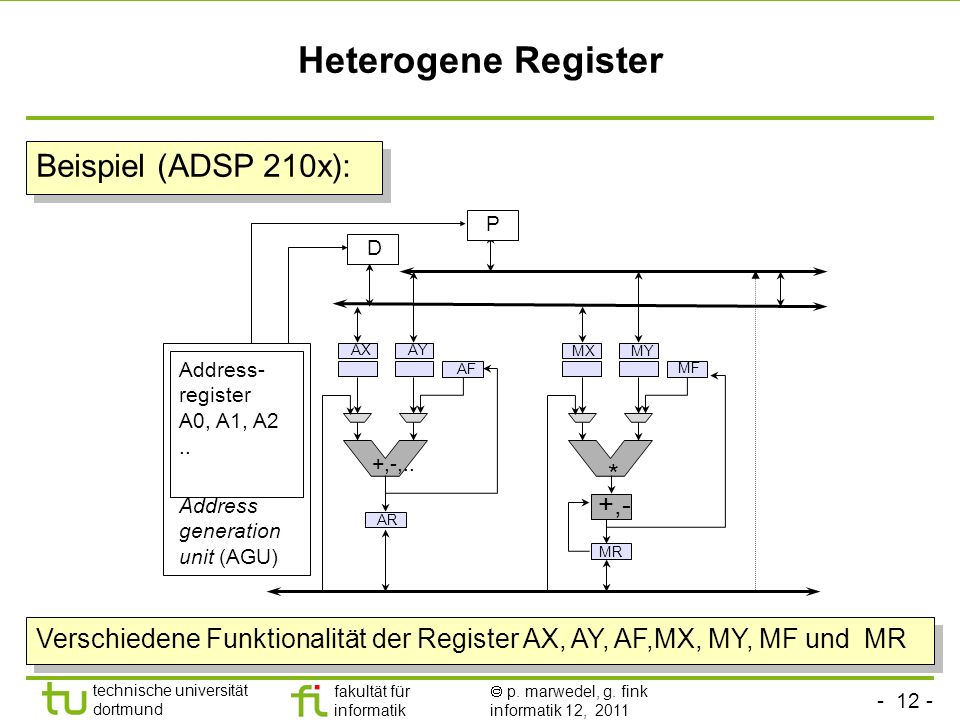 Heterogene Register Beispiel (ADSP 210x): * +,-